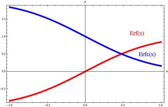 Graf Error Function