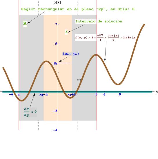 Definicion del intervalo de solucion I