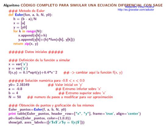 Algoritmo para implementar el Metodo de Euler