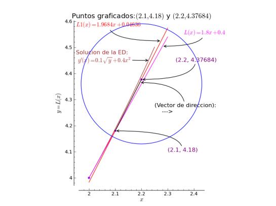 Origen del Metodo de Euler